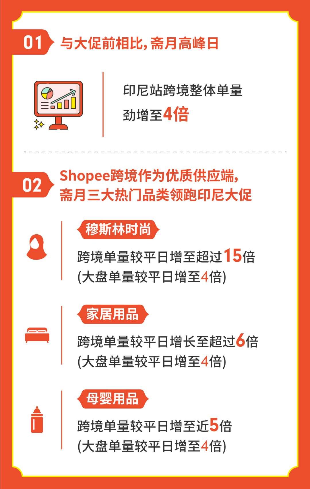 Shopee斋月大促跨境单量增至4倍,家居用品、穆斯林时尚及母婴用品涨幅赶超大盘.jpg