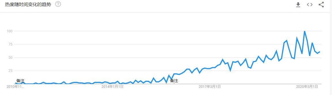 影响者营销谷歌趋势.png