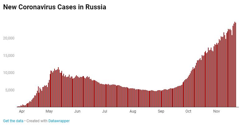 俄罗斯疫情.png