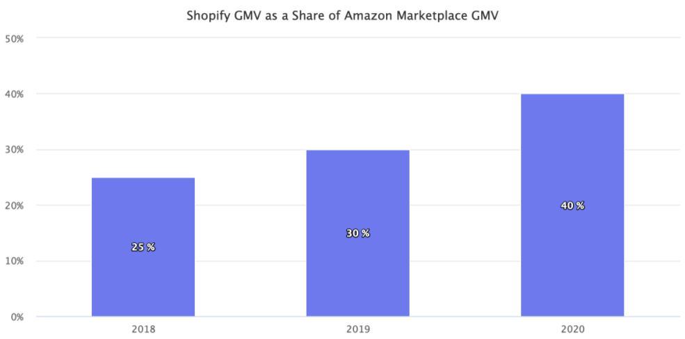 Shopify占亚马逊比值.jpg