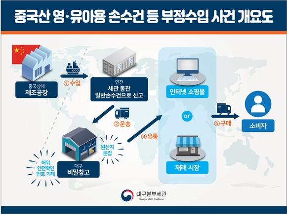 图片来源:韩国海关.jpg