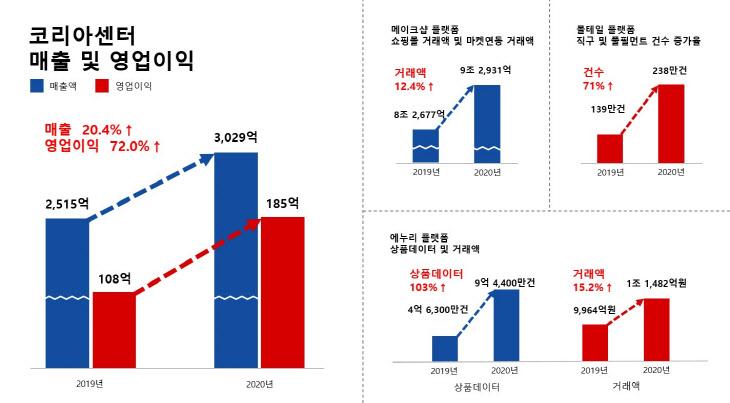 韩国中心销售和营业利润(数据来自韩国中心).jpg