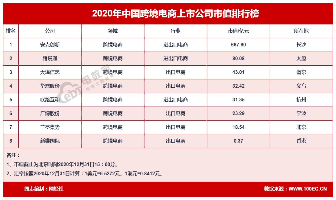 跨境电商市值排行榜.png
