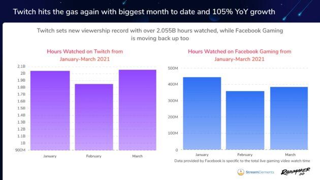 Twitch-vs.-Facebook-March-2021-630x354.jpg