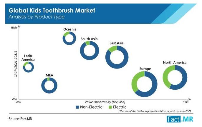 富达平台招商全球儿童牙刷市场或超57亿美元,欧洲份额最大!