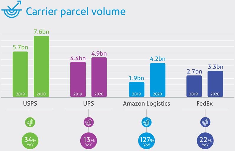 富达平台招商亚马逊包裹派送量已超过联邦快递